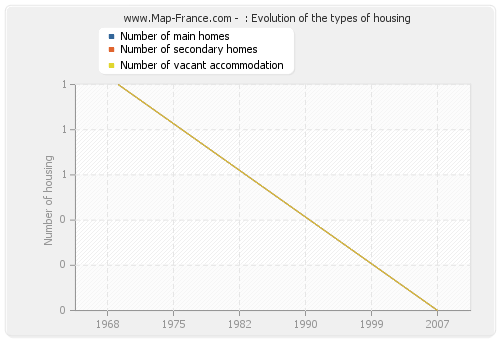 : Evolution of the types of housing