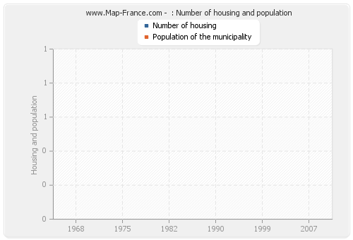 : Number of housing and population