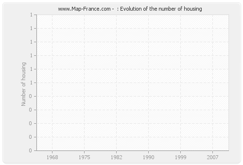 : Evolution of the number of housing