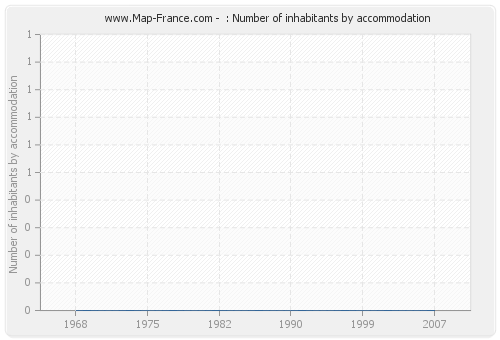 : Number of inhabitants by accommodation