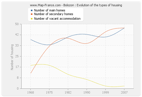 Bolozon : Evolution of the types of housing