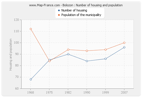 Bolozon : Number of housing and population