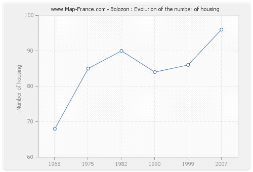 Bolozon : Evolution of the number of housing