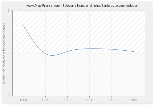 Bolozon : Number of inhabitants by accommodation