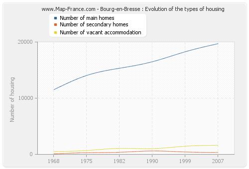 Bourg-en-Bresse : Evolution of the types of housing