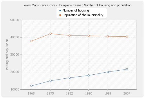 Bourg-en-Bresse : Number of housing and population