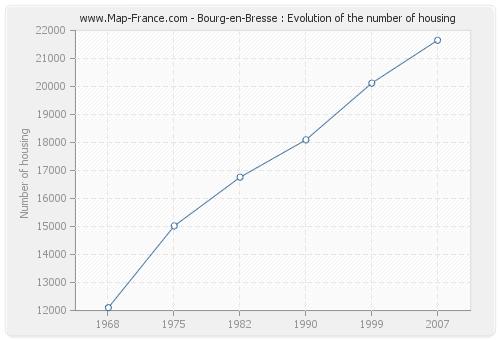 Bourg-en-Bresse : Evolution of the number of housing