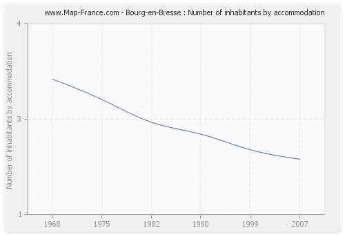 Bourg-en-Bresse : Number of inhabitants by accommodation
