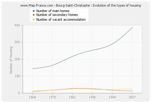 Bourg-Saint-Christophe : Evolution of the types of housing