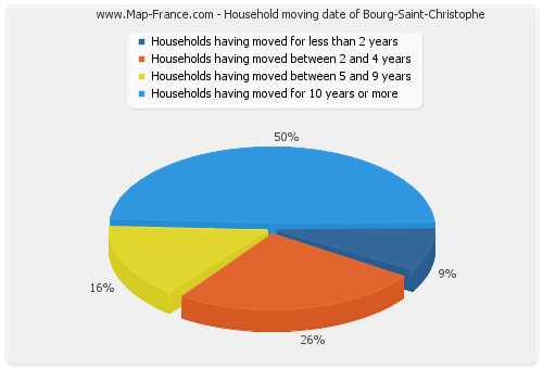 Household moving date of Bourg-Saint-Christophe