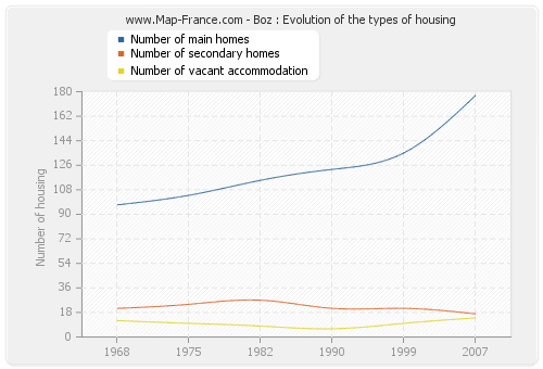 Boz : Evolution of the types of housing