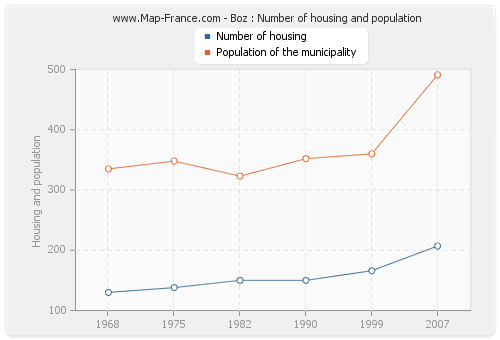 Boz : Number of housing and population