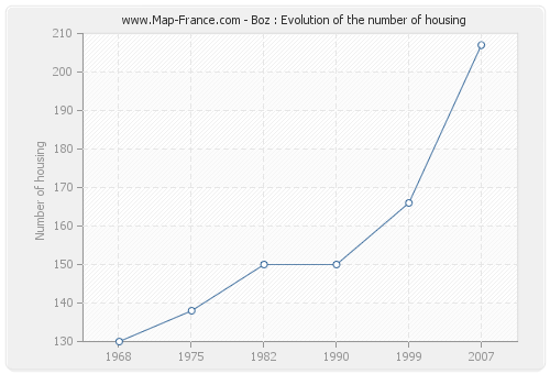Boz : Evolution of the number of housing