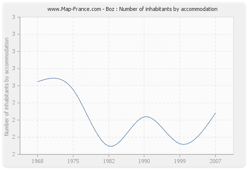 Boz : Number of inhabitants by accommodation