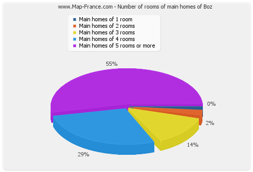 Number of rooms of main homes of Boz
