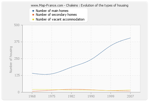 Chaleins : Evolution of the types of housing