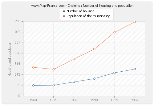 Chaleins : Number of housing and population
