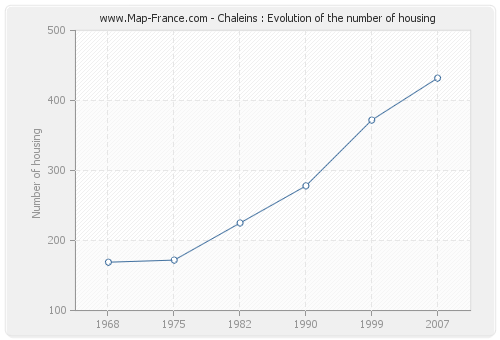 Chaleins : Evolution of the number of housing