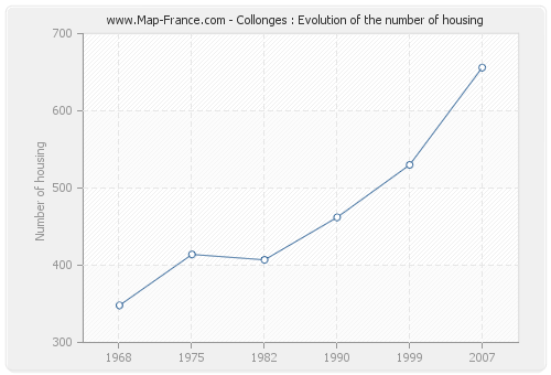 Collonges : Evolution of the number of housing