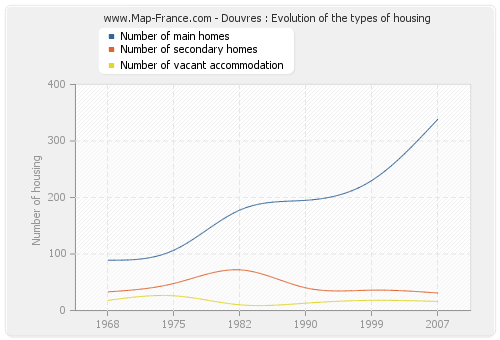 Douvres : Evolution of the types of housing