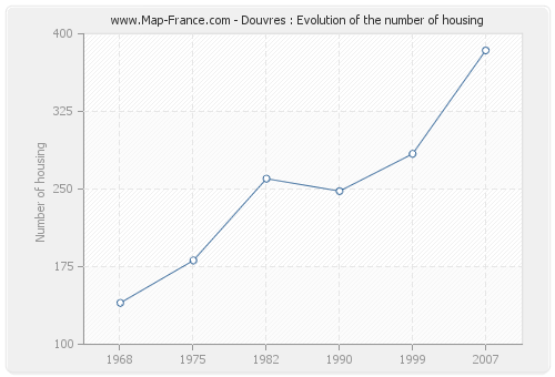 Douvres : Evolution of the number of housing
