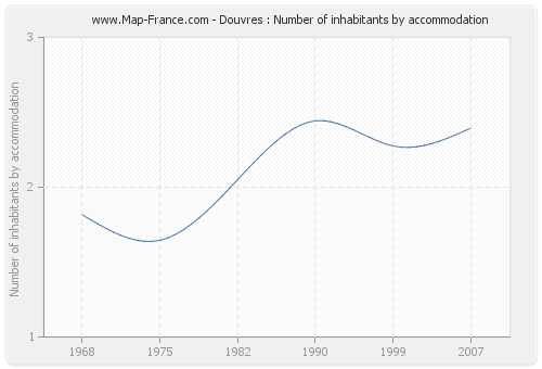 Douvres : Number of inhabitants by accommodation