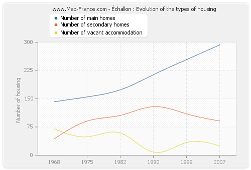 Échallon : Evolution of the types of housing