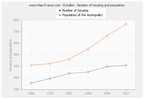 Échallon : Number of housing and population