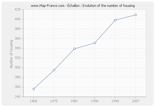 Échallon : Evolution of the number of housing