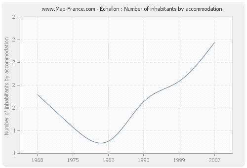 Échallon : Number of inhabitants by accommodation