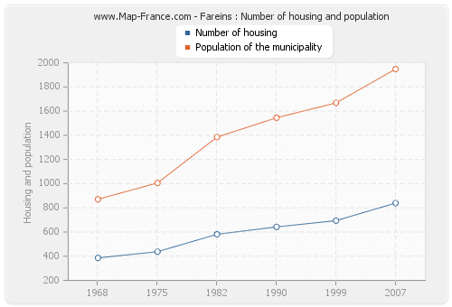 Fareins : Number of housing and population
