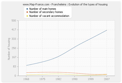 Francheleins : Evolution of the types of housing