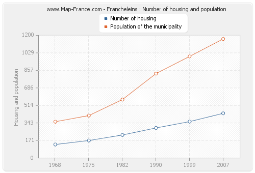 Francheleins : Number of housing and population