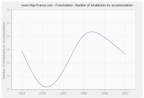 Francheleins : Number of inhabitants by accommodation