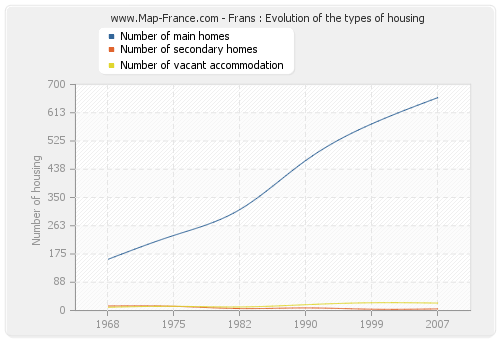Frans : Evolution of the types of housing