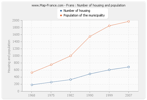 Frans : Number of housing and population