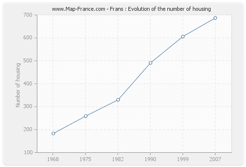 Frans : Evolution of the number of housing