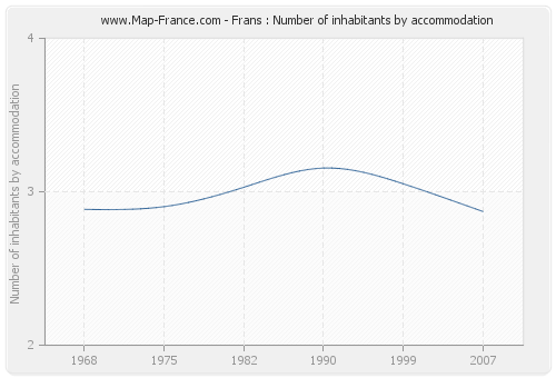 Frans : Number of inhabitants by accommodation