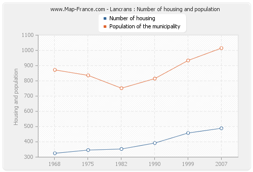 Lancrans : Number of housing and population