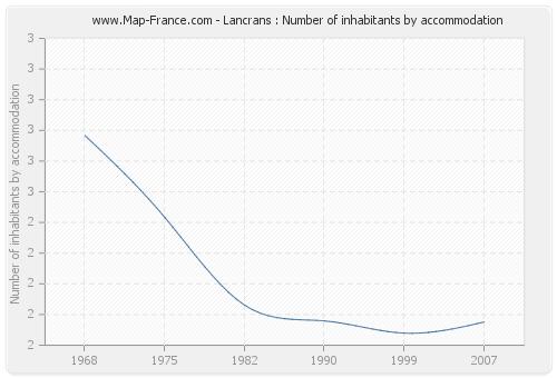 Lancrans : Number of inhabitants by accommodation