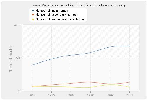 Léaz : Evolution of the types of housing