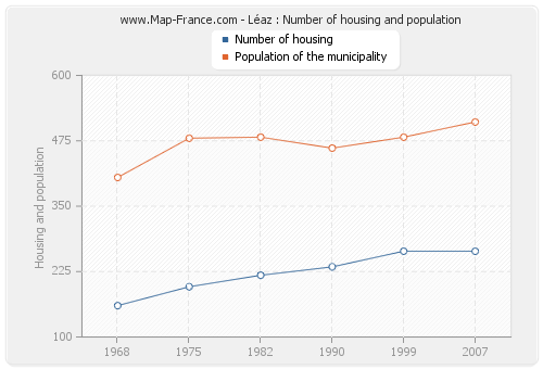 Léaz : Number of housing and population