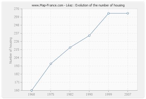 Léaz : Evolution of the number of housing