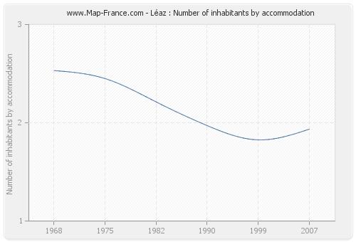 Léaz : Number of inhabitants by accommodation