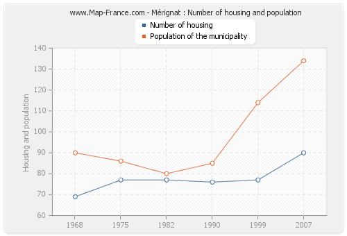 Mérignat : Number of housing and population
