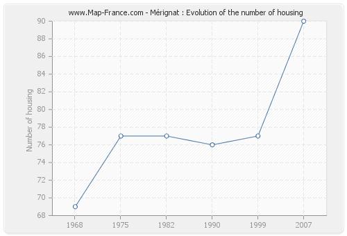 Mérignat : Evolution of the number of housing