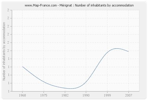 Mérignat : Number of inhabitants by accommodation