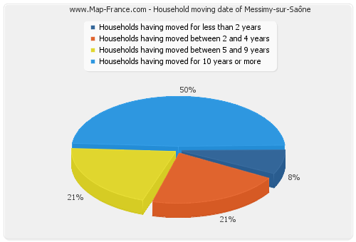 Household moving date of Messimy-sur-Saône