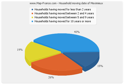 Household moving date of Meximieux