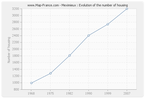 Meximieux : Evolution of the number of housing